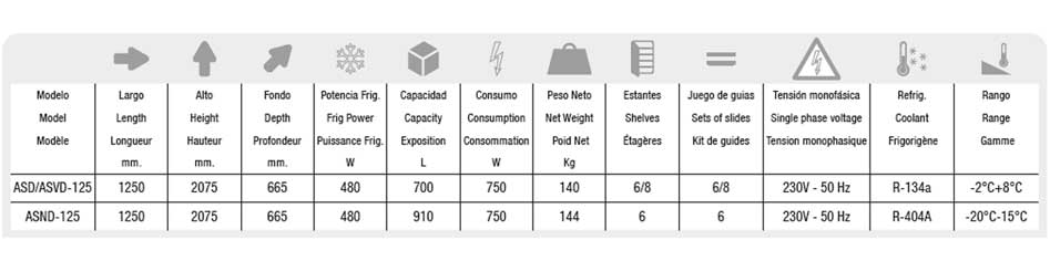 Medidas y datos para el armario refrigerado ASD-125-DOCRILUC
